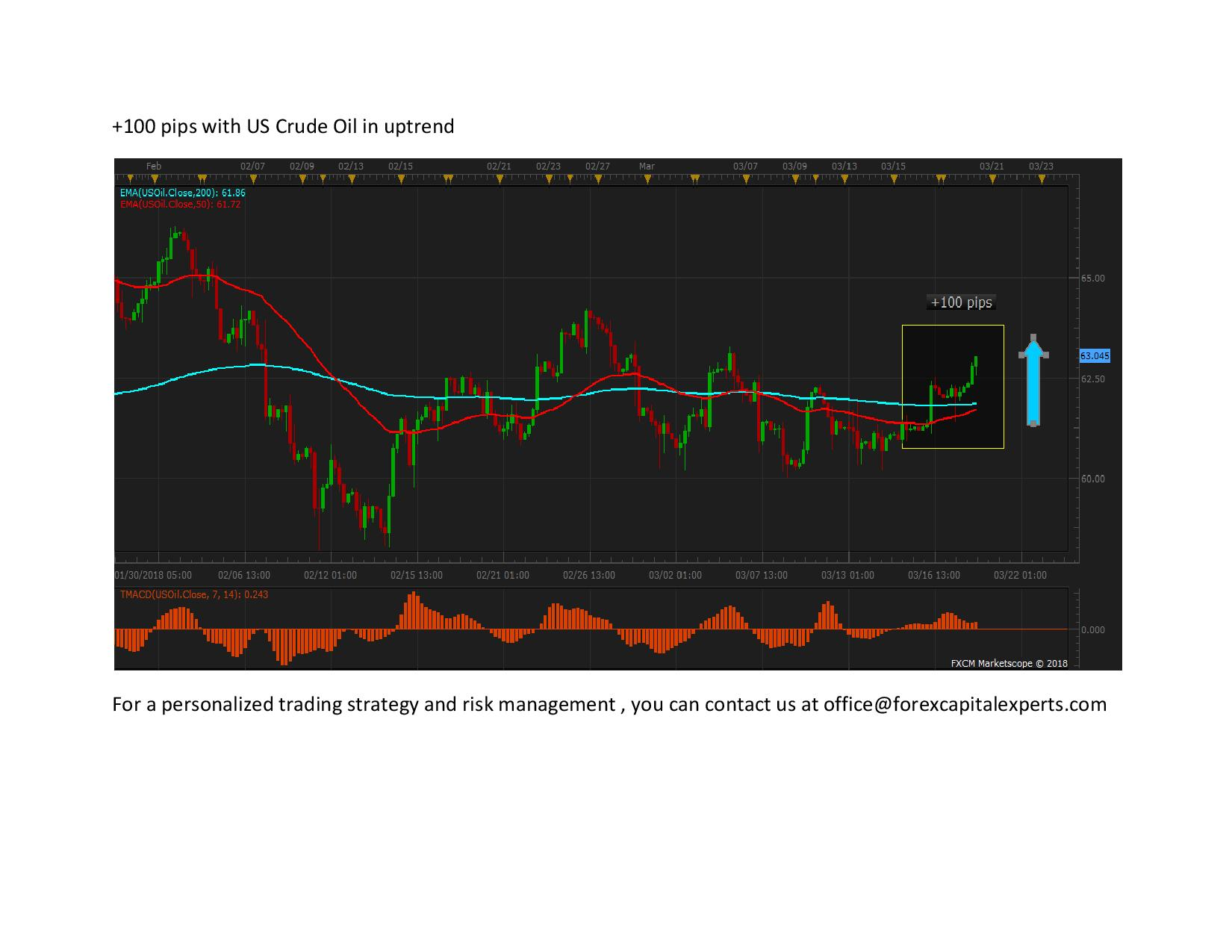 100 pips with US Crude Oil in uptrend page 001