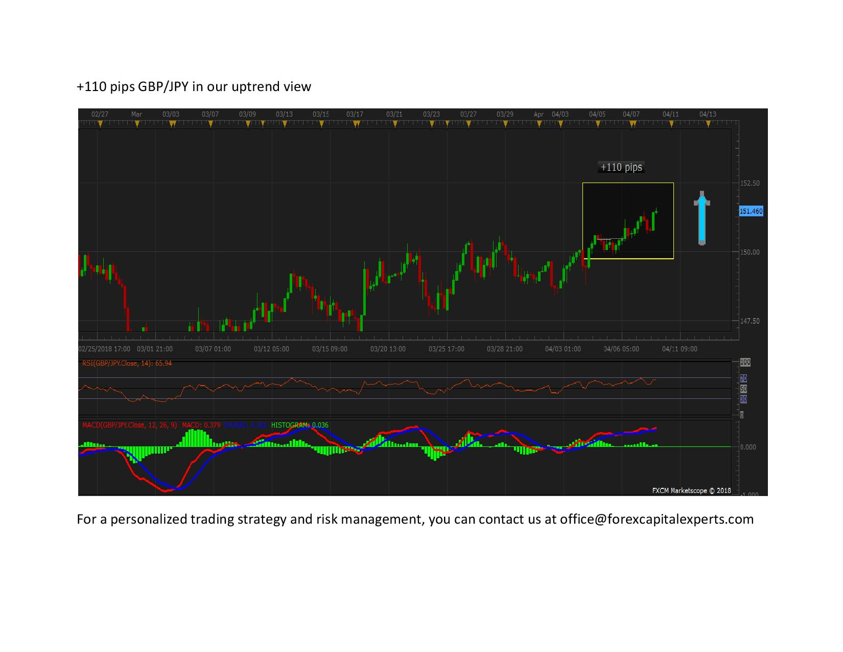 110 pips GBP page 001