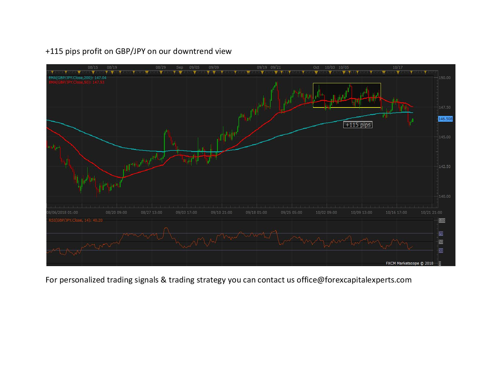 115 pips profit on GBP page 001