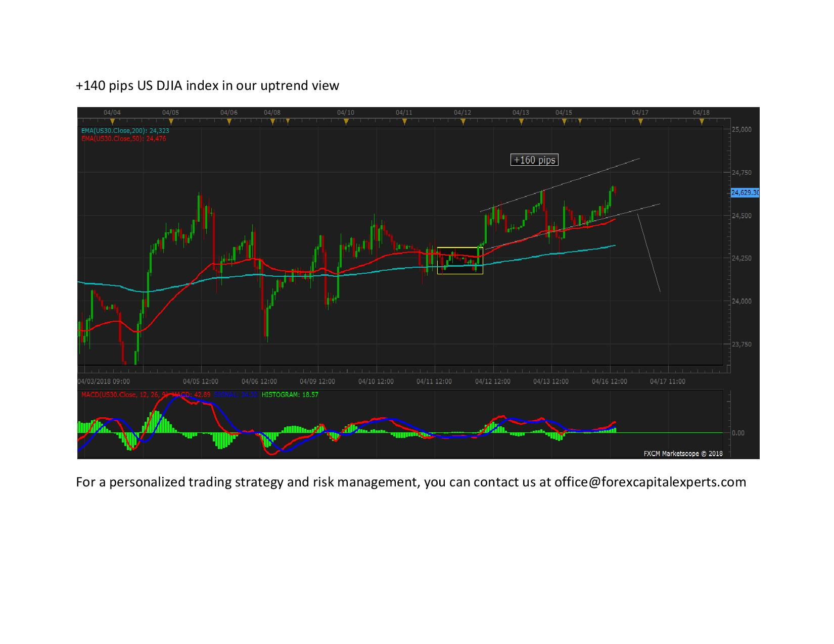 140 pips US DJIA index in our uptrend view page 001