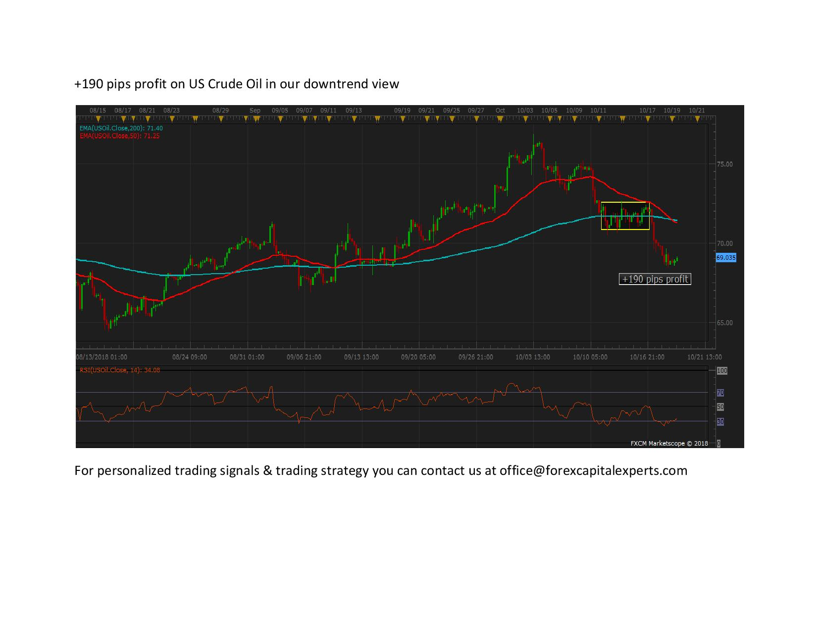 190 pips profit on US Crude Oil in our downtrend view page 001