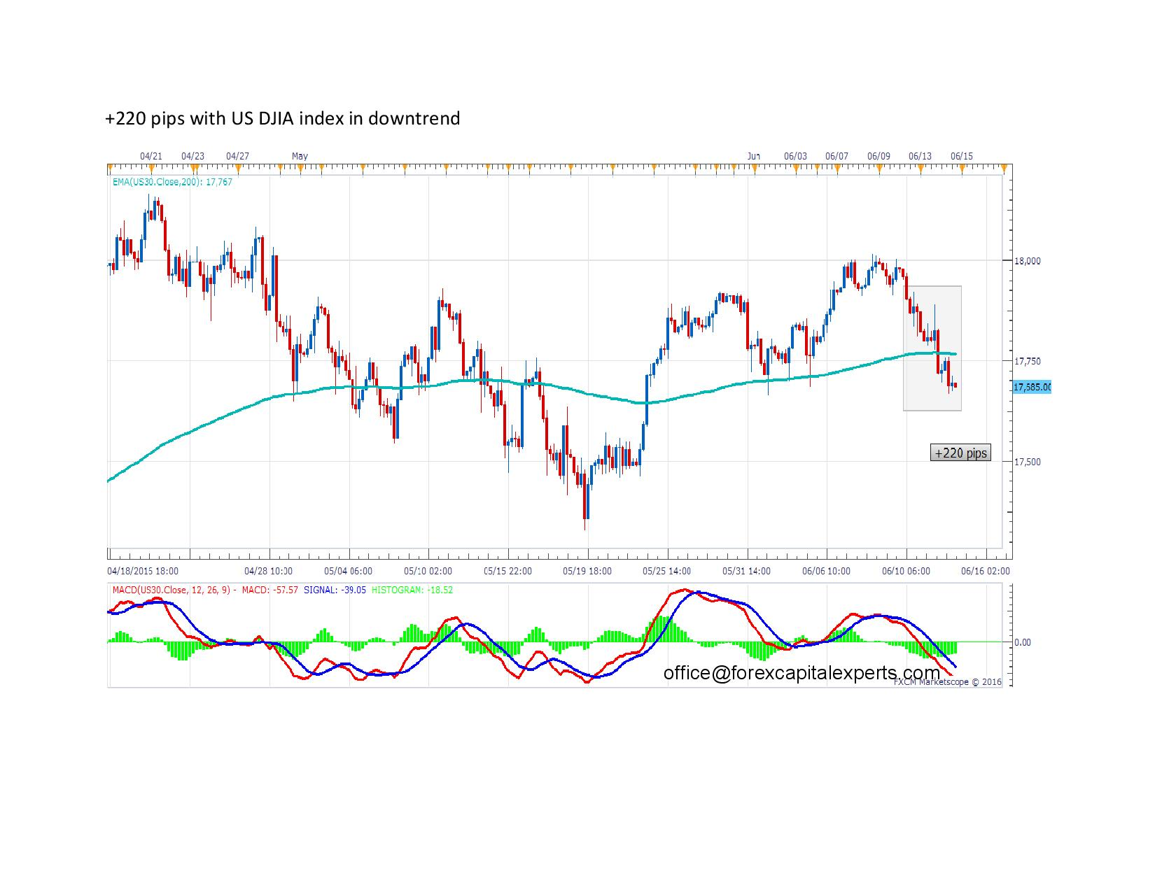 220 pips with US DJIA index in downtrend page 001