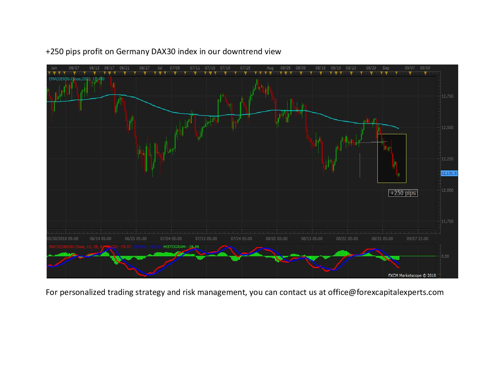 250 pips profit on Germany DAX30 index in our downtrend view page 001