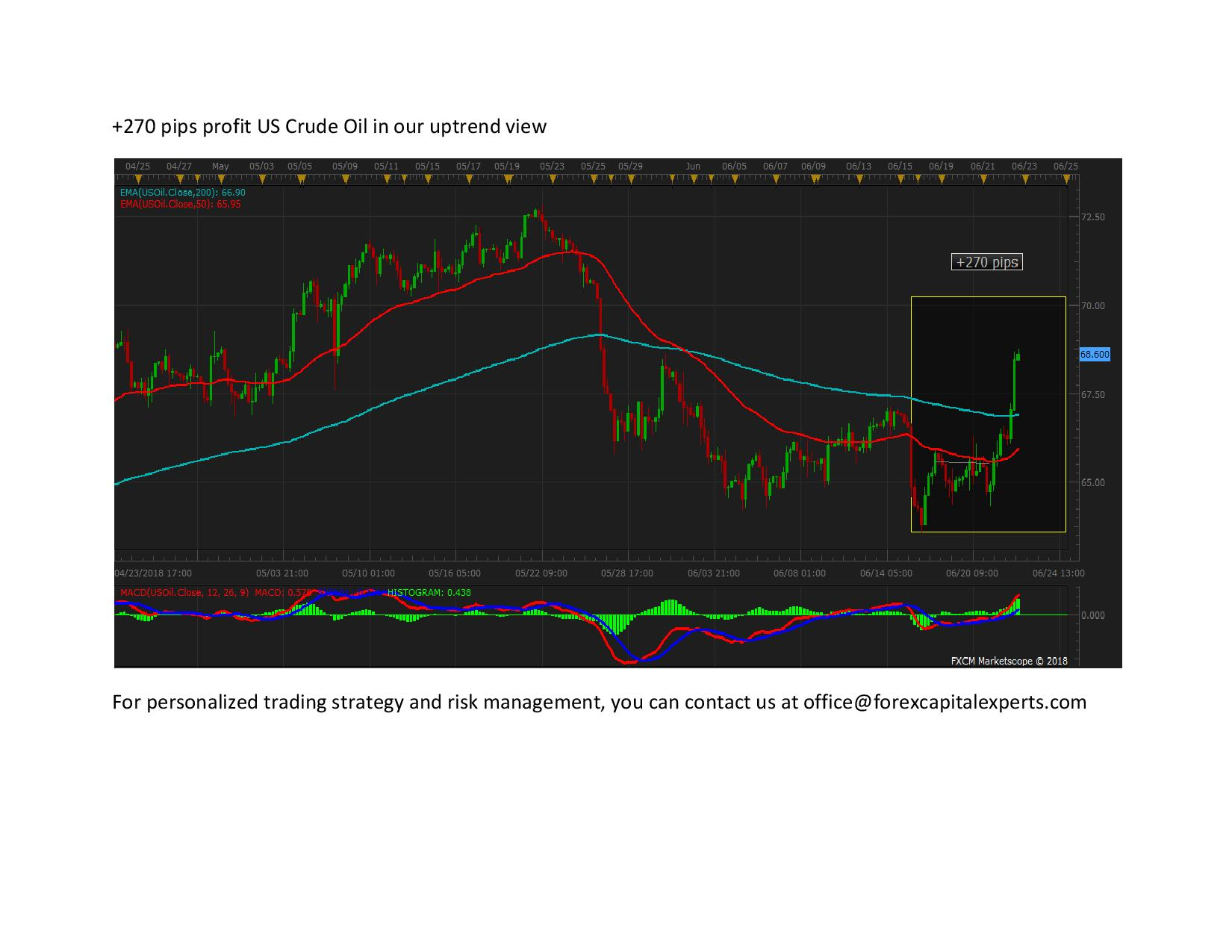 270 pips profit US Crude Oil in our uptrend view page 001
