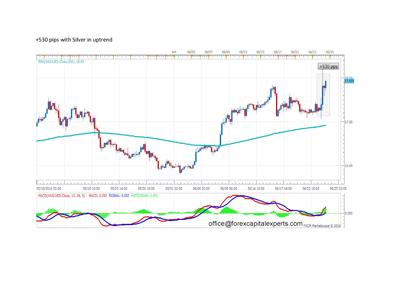 530 pips with Silver in uptrend page 001