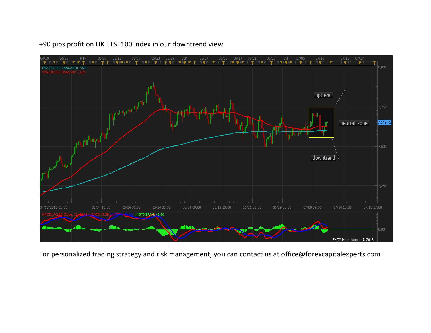 90 pips profit on UK FTSE100 index in our downtrend view page 001