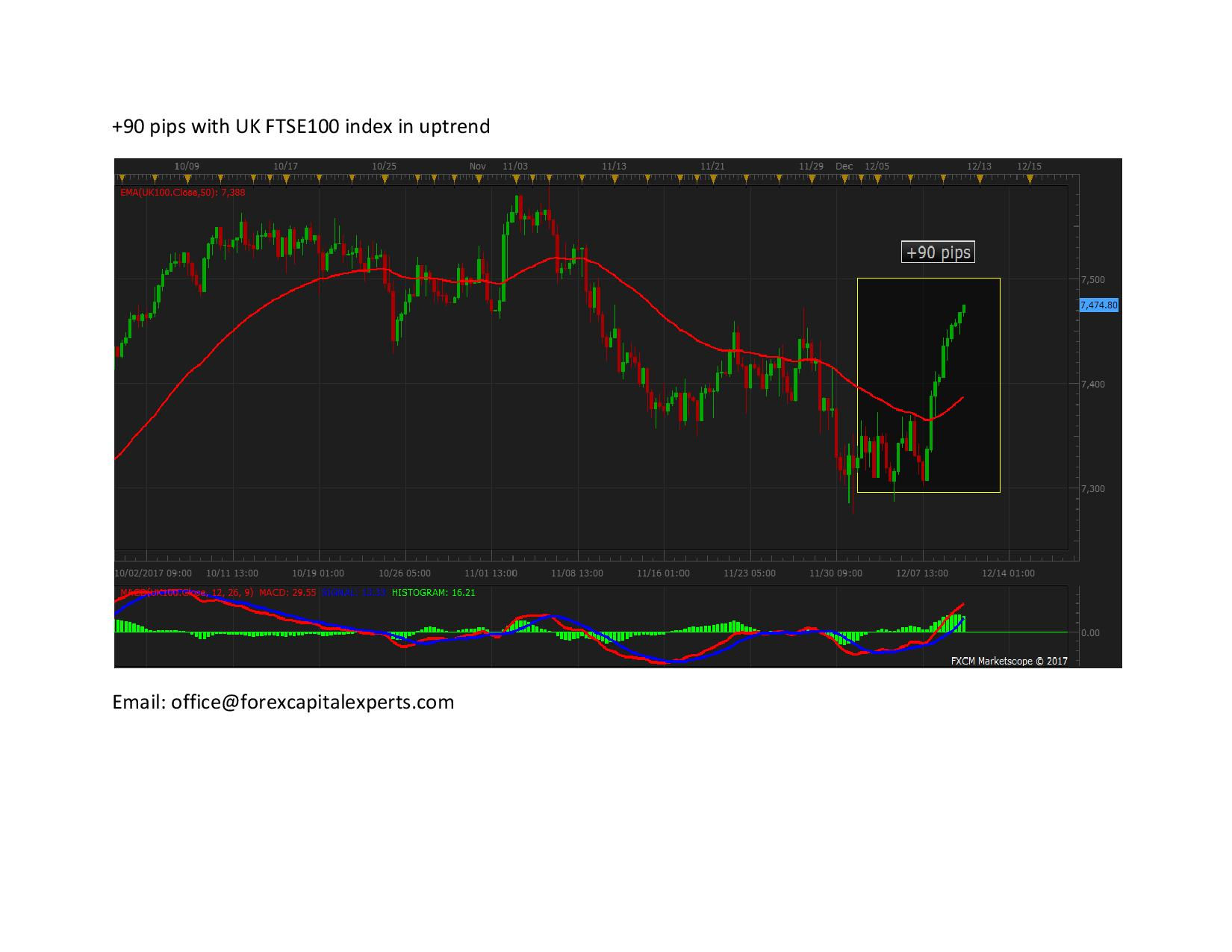 90 pips with UK FTSE100 index in uptrend page 001