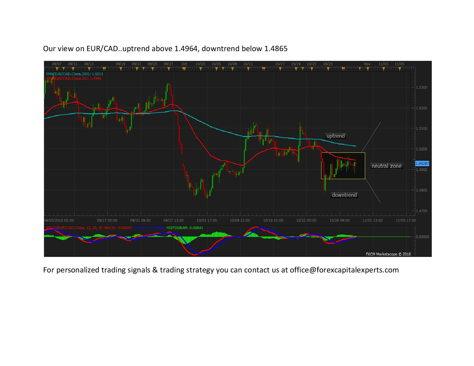 EURCAD page 001