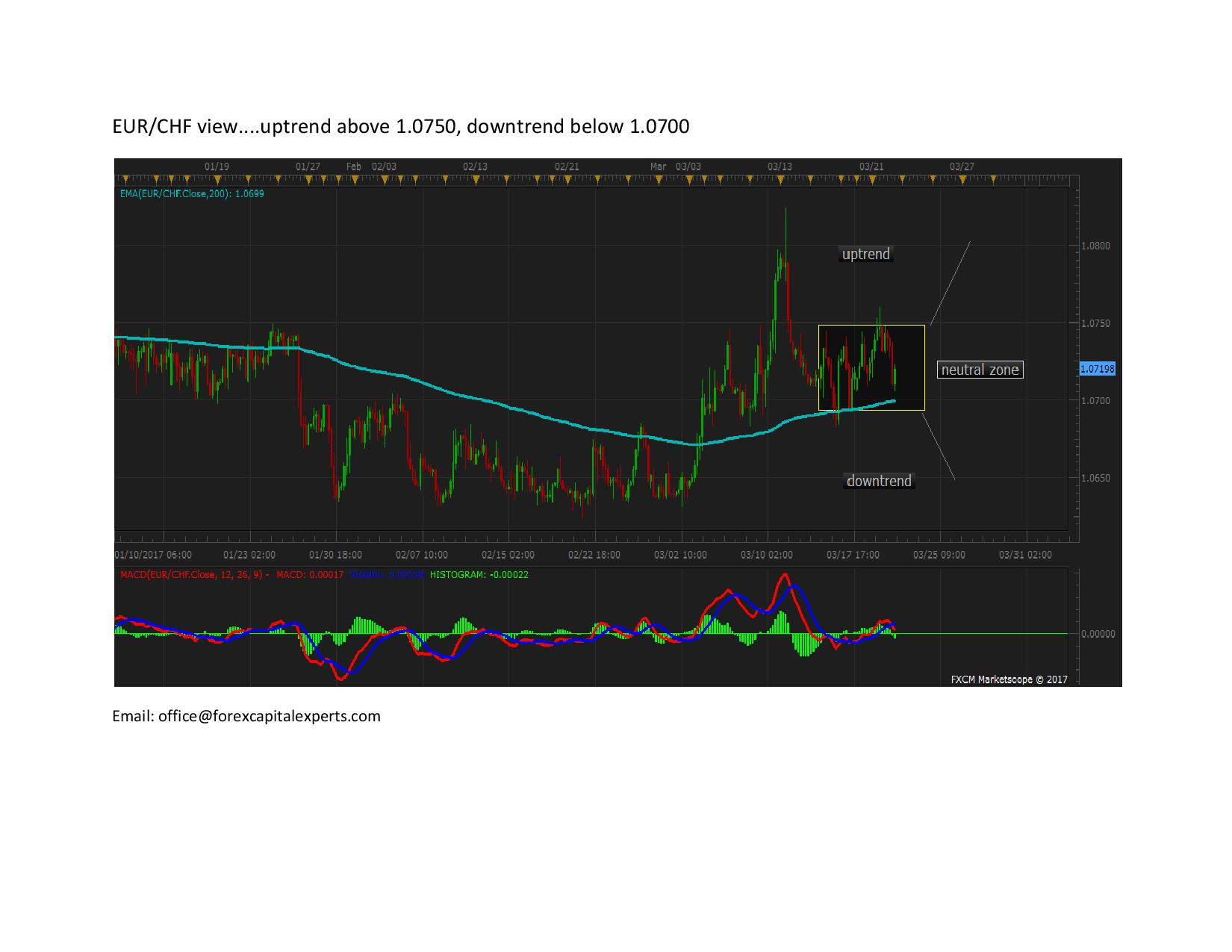 EURCHF page 0011