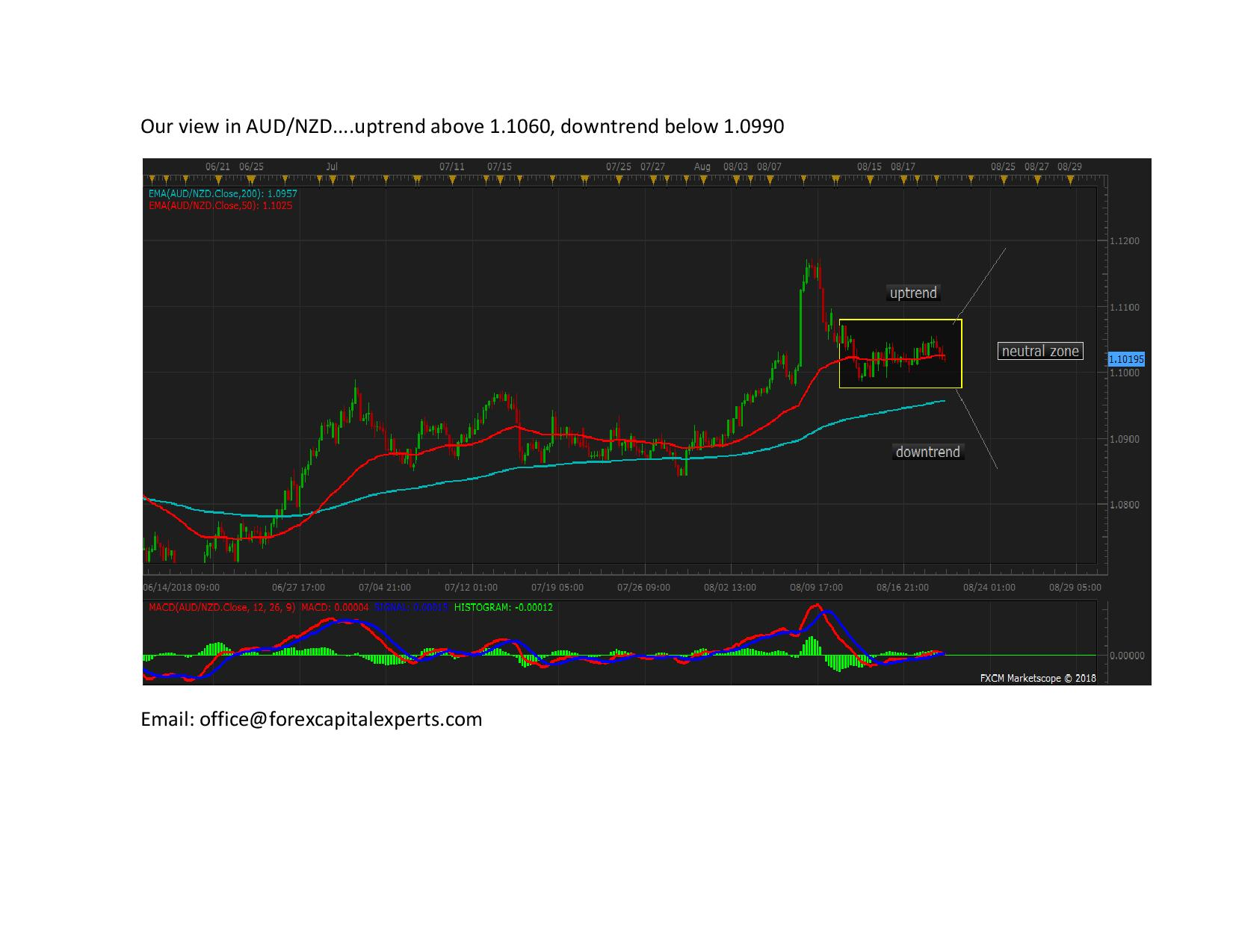 Our view in AUDNZD page 001
