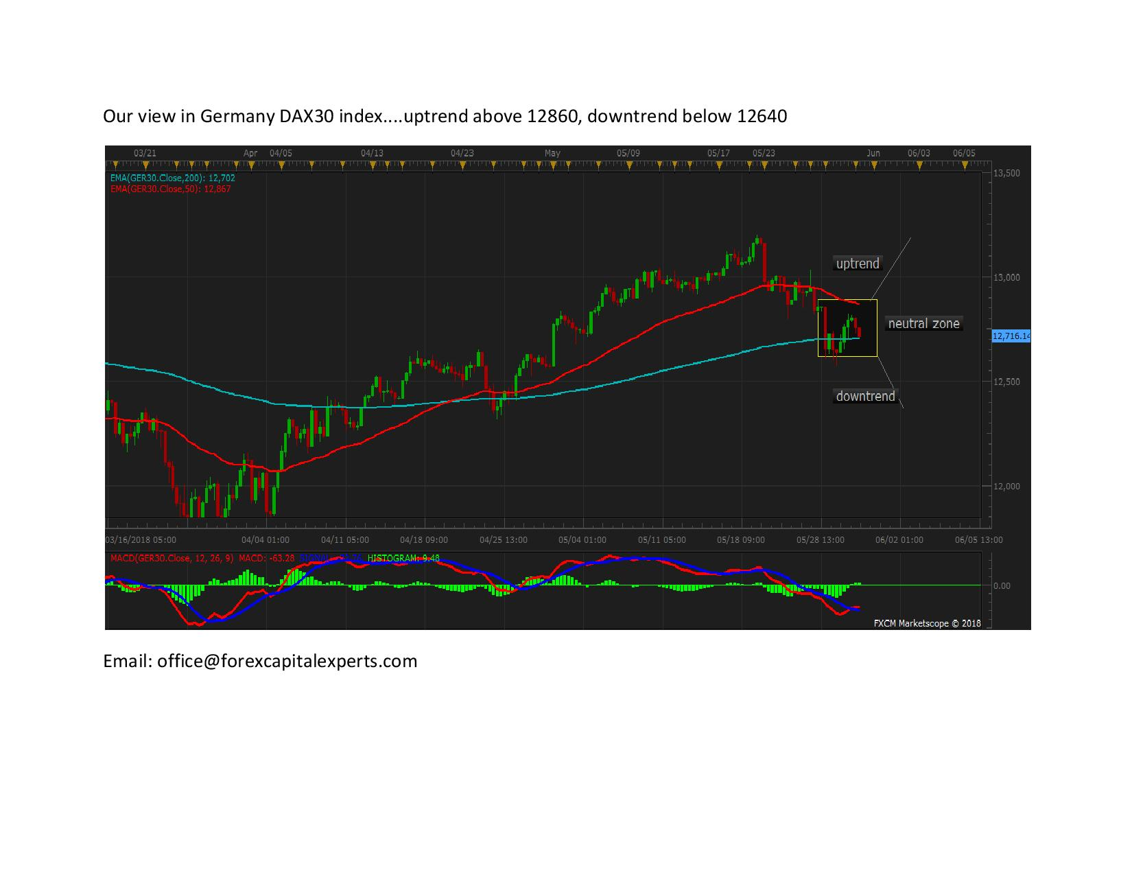 Our view in Germany DAX30 index page 001