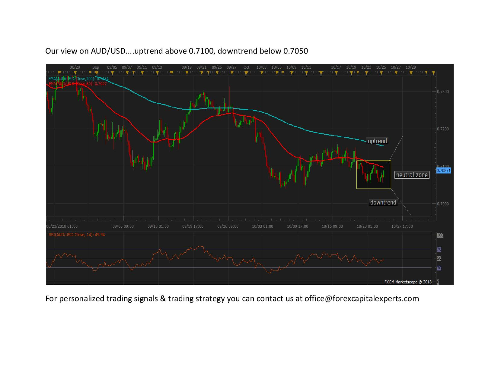 Our view on AUDUSD page 00