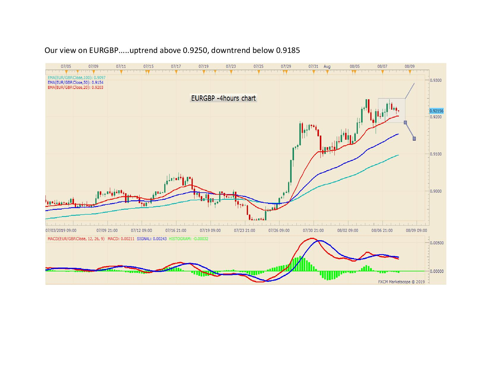 Our view on EURGBP page 0011
