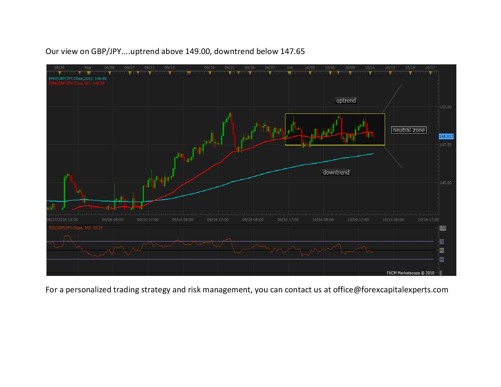 Our view on GBPJPY page 0011