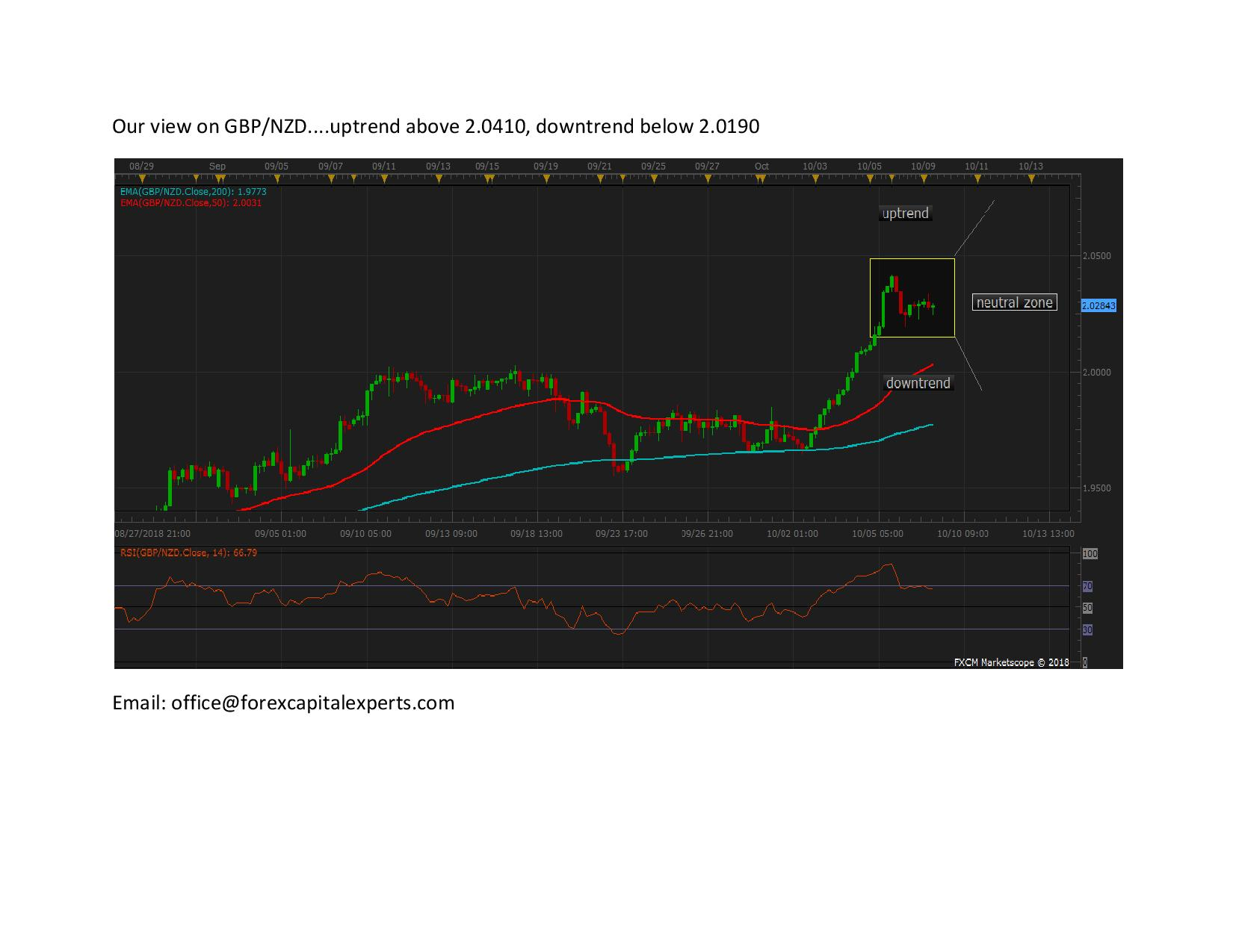 Our view on GBPNZD page 001