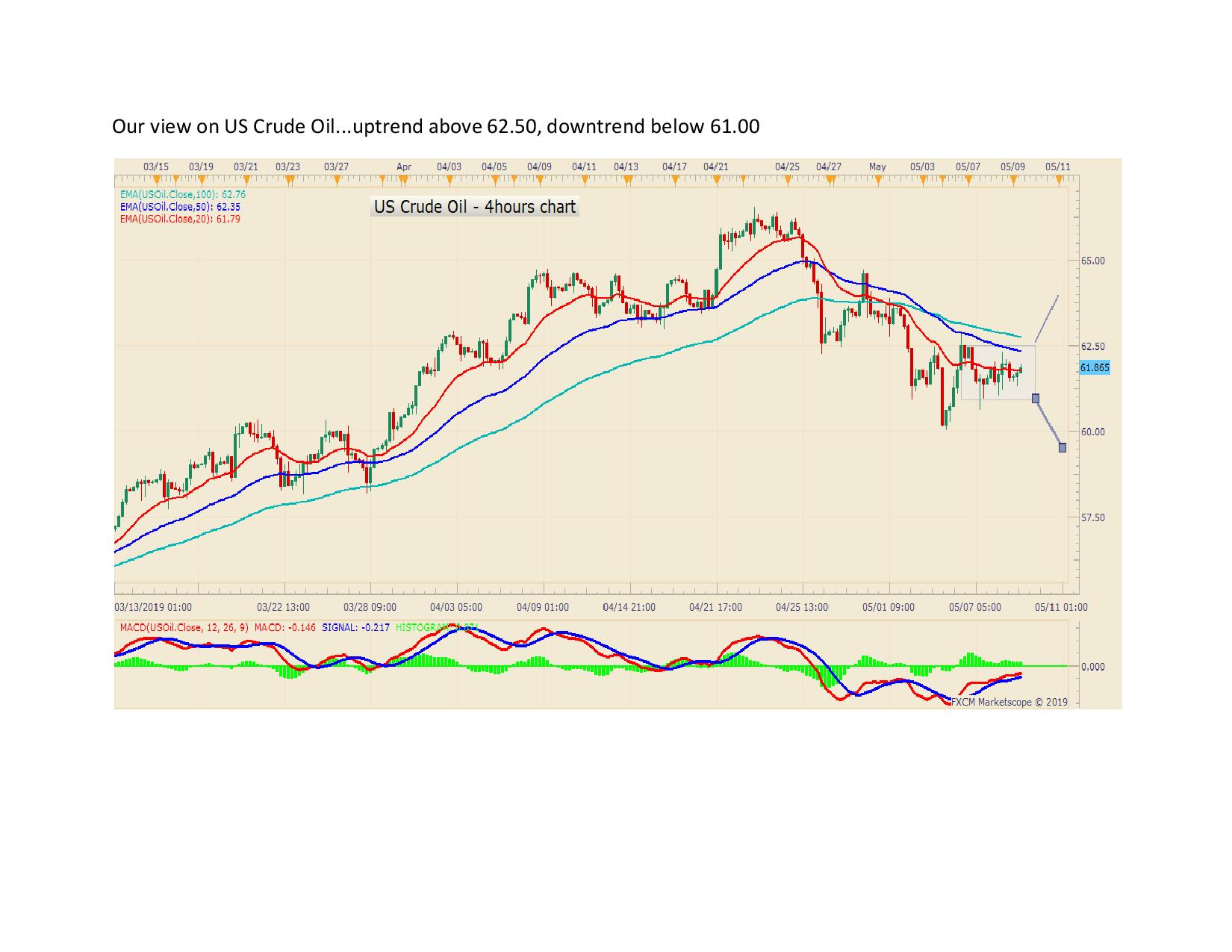 Our view on US Crude Oil page 001