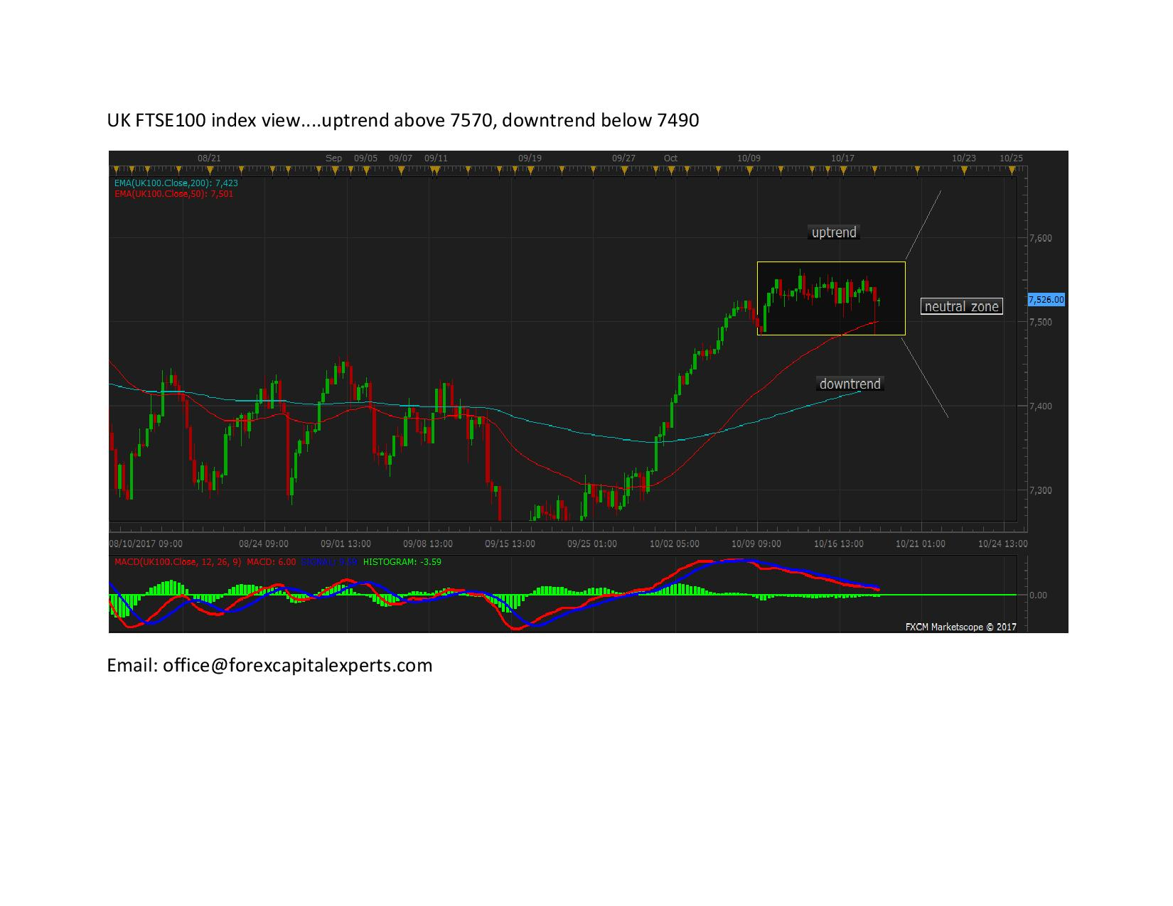 UK FTSE100 index view page 001