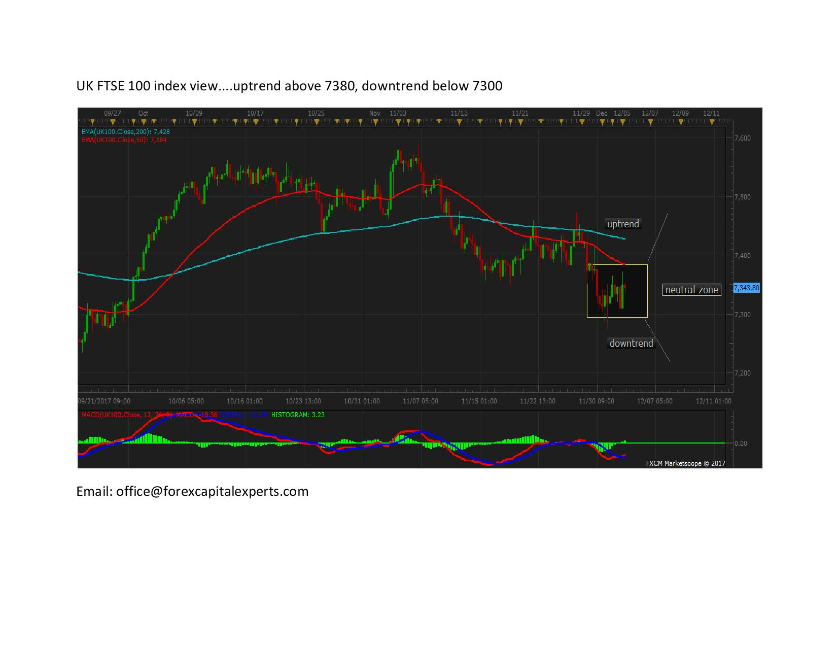 UK FTSE 100 idex view page 001