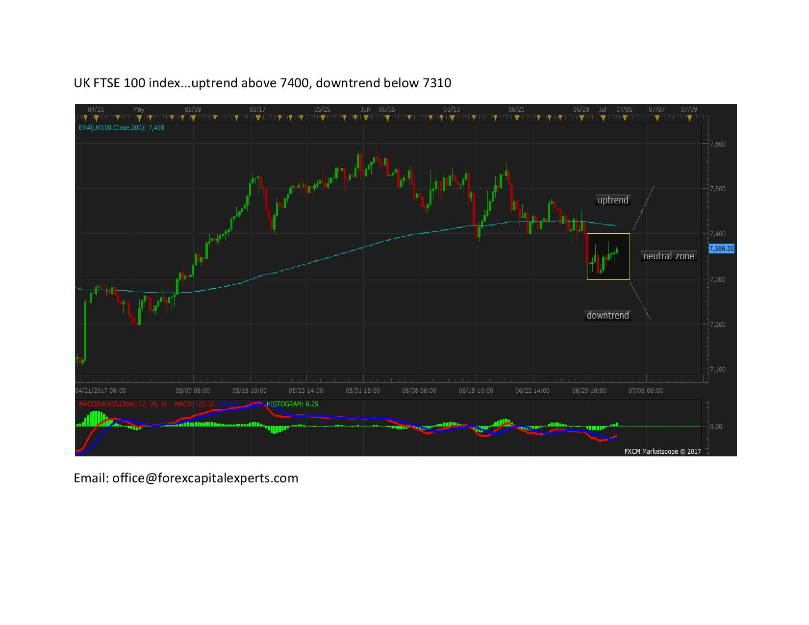 UK FTSE 100 index page 0011