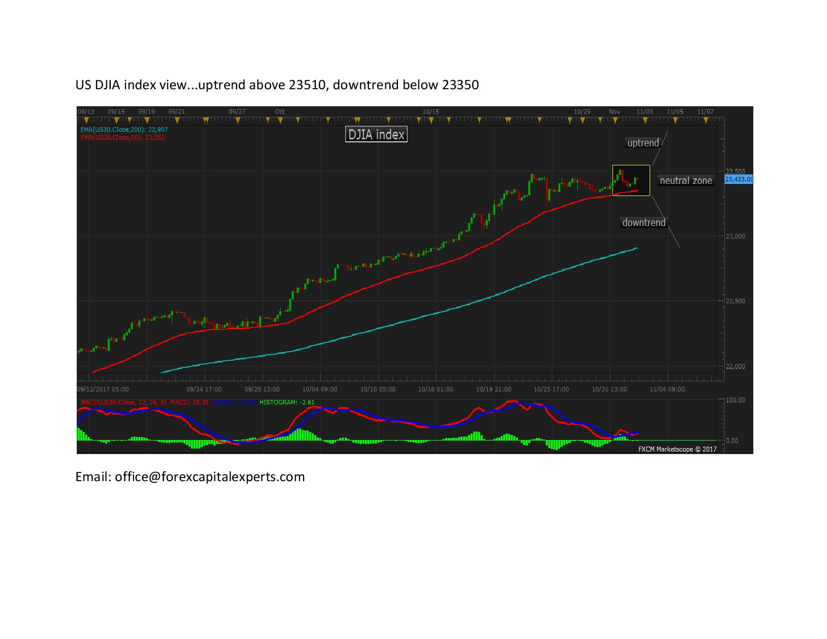 US DJIA index viewpage 001