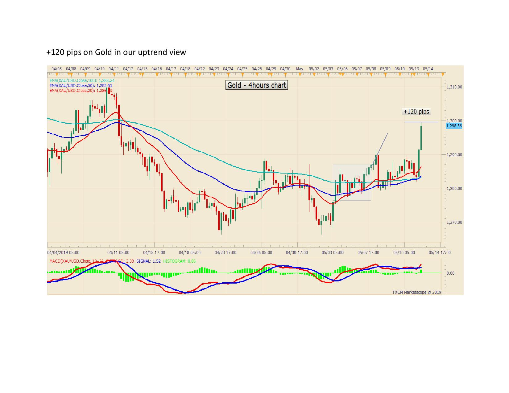 120 pips on Gold in our uptrend view page 001