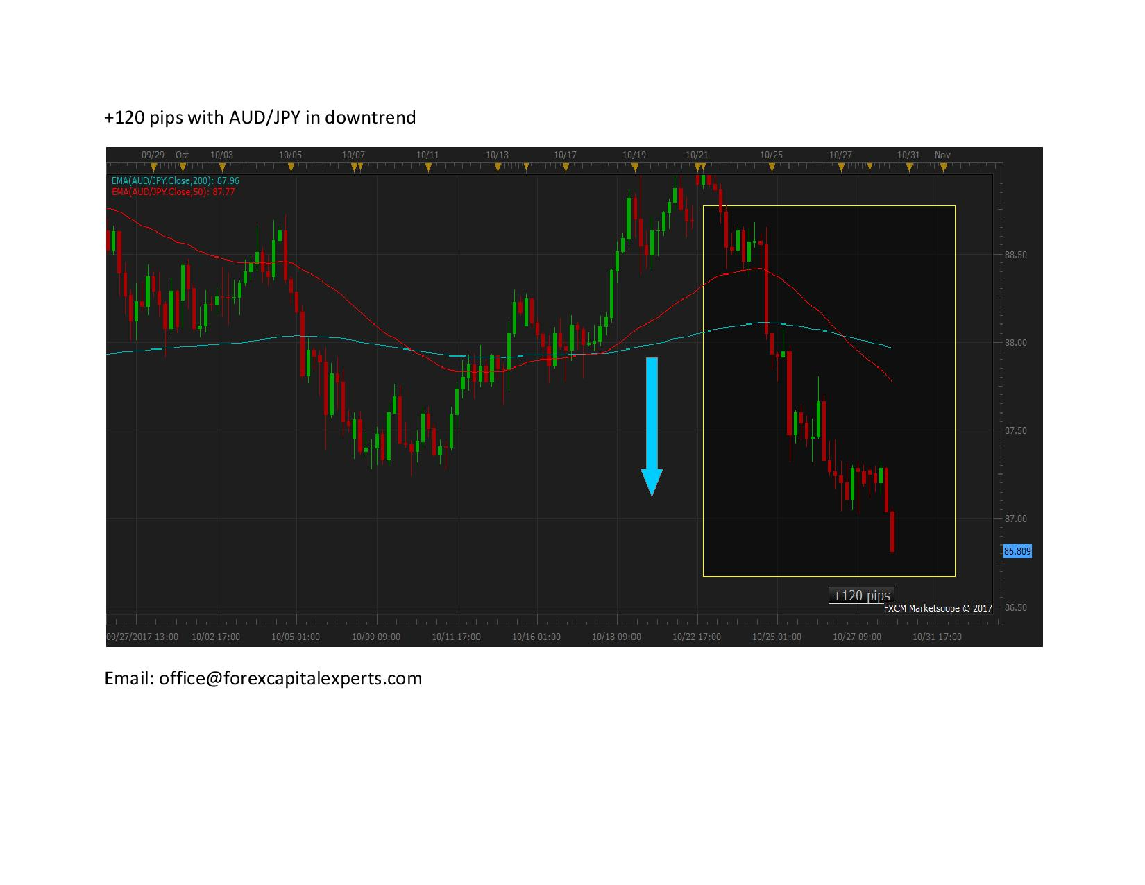 120 pips with AUD page 001