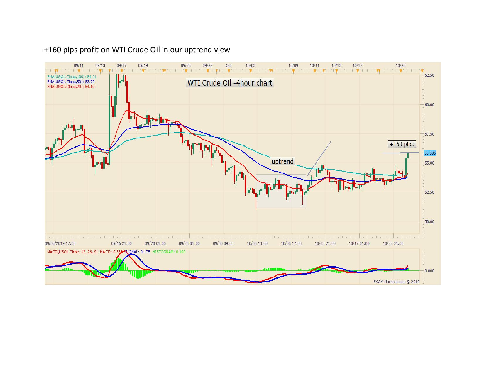 160 pips profit on WTI Crude Oil in our uptrend view page 001