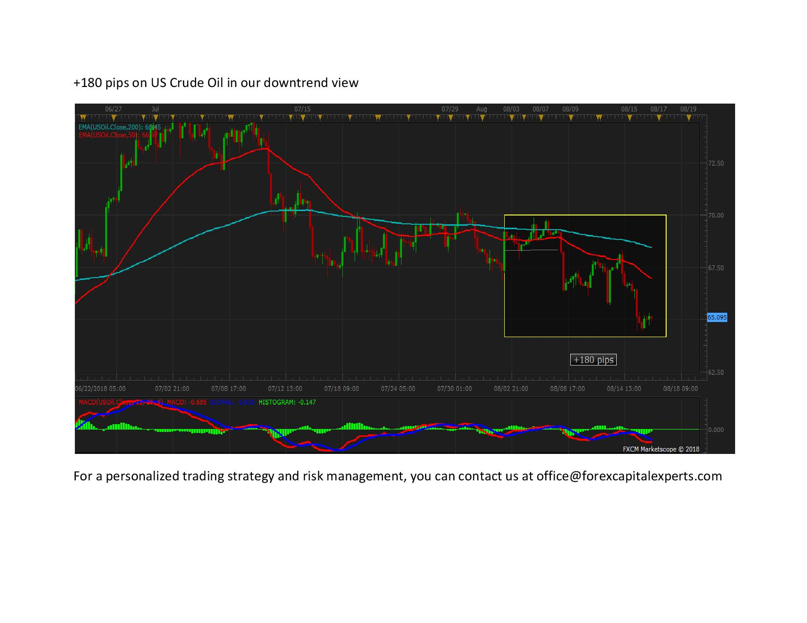 180 pips on US Crude Oil in our downtrend view page 001
