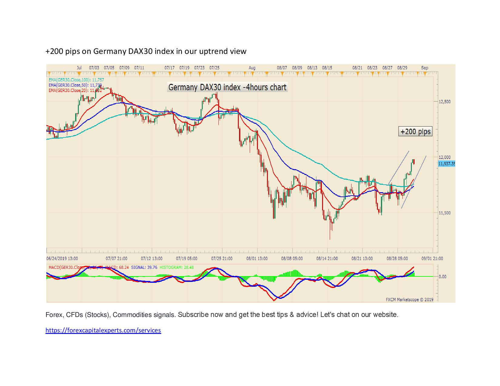 200 pips on Germany DAX30 index in our uptrend view page 001