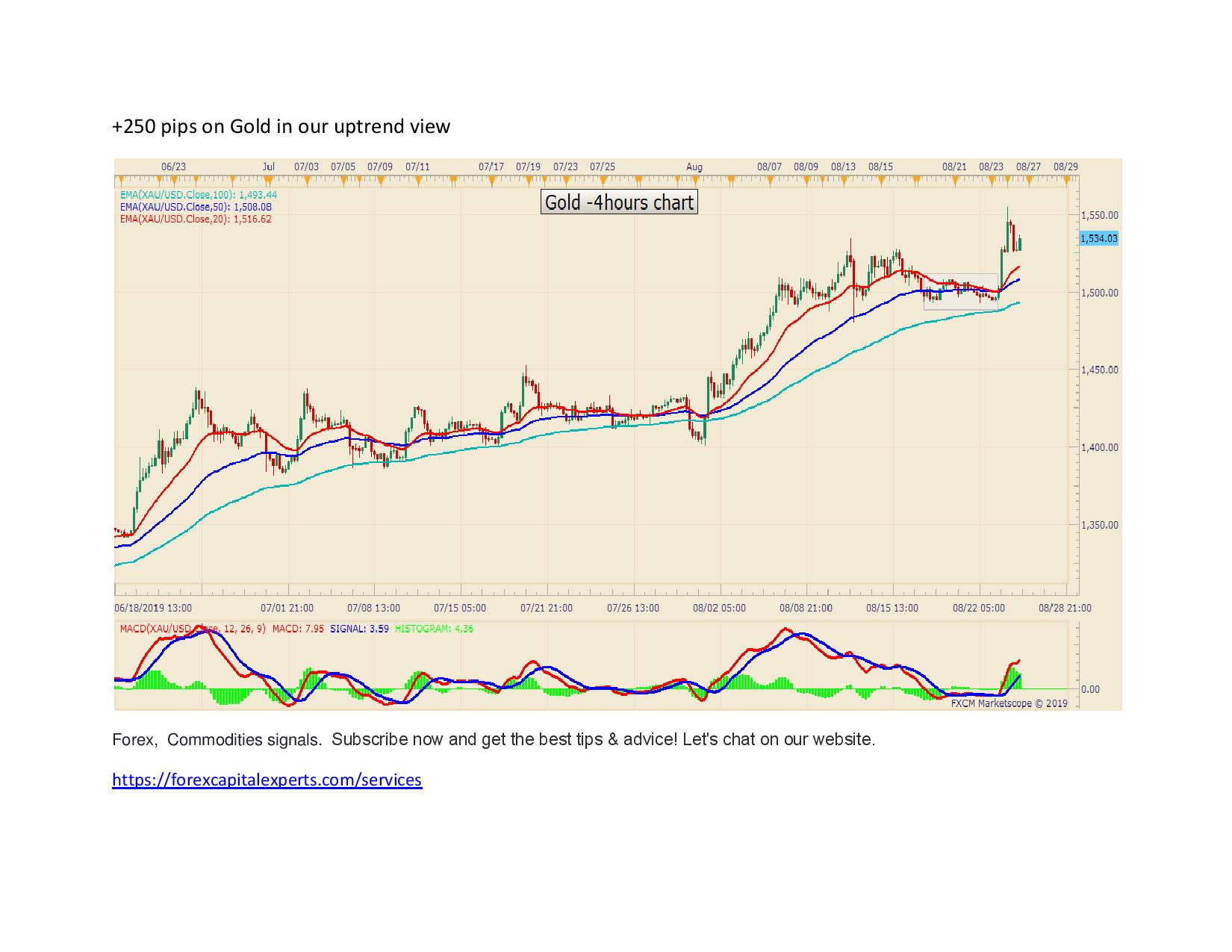 250 pips on Gold in our uptrend view page 001
