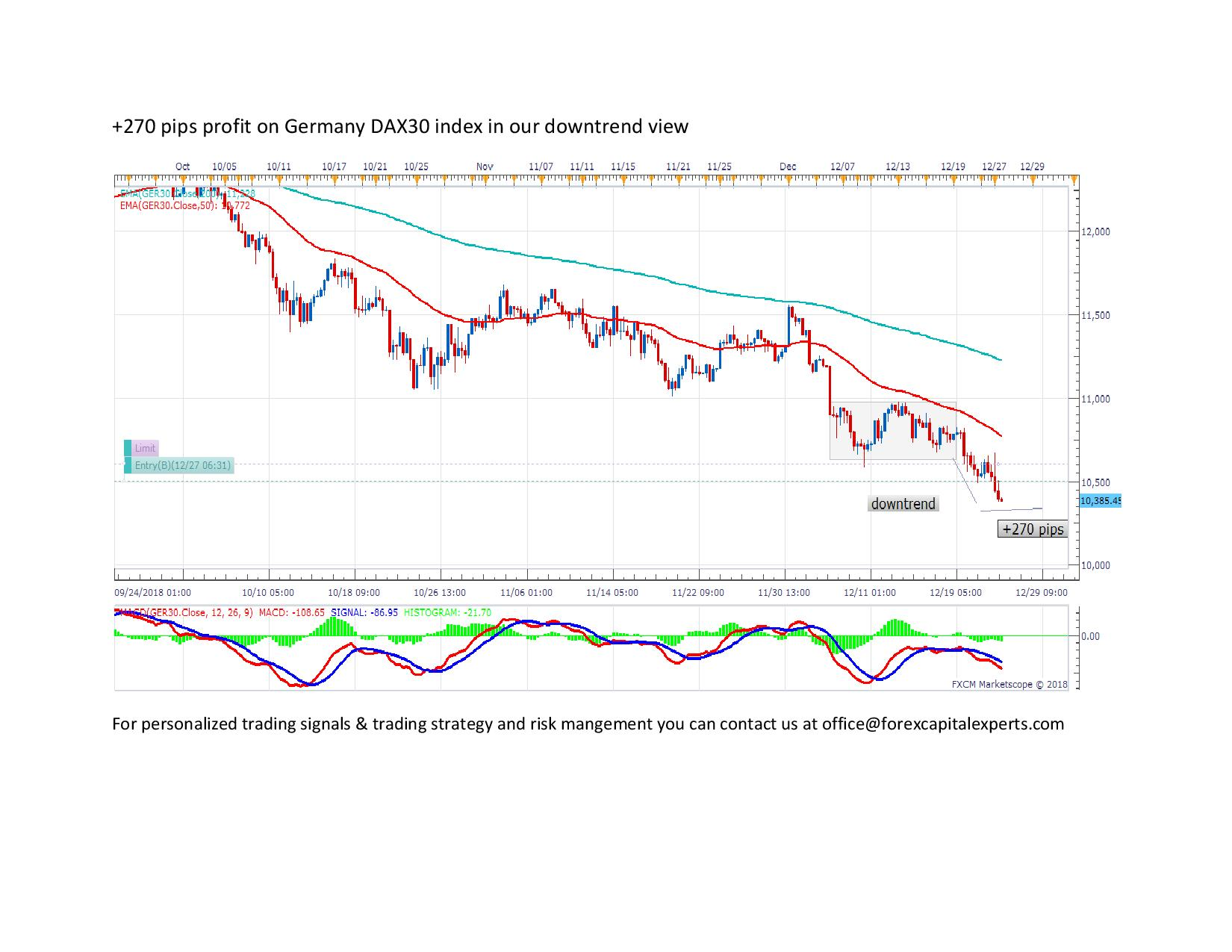 270 pips profit on Germany DAX30 index in our downtrend view page 001