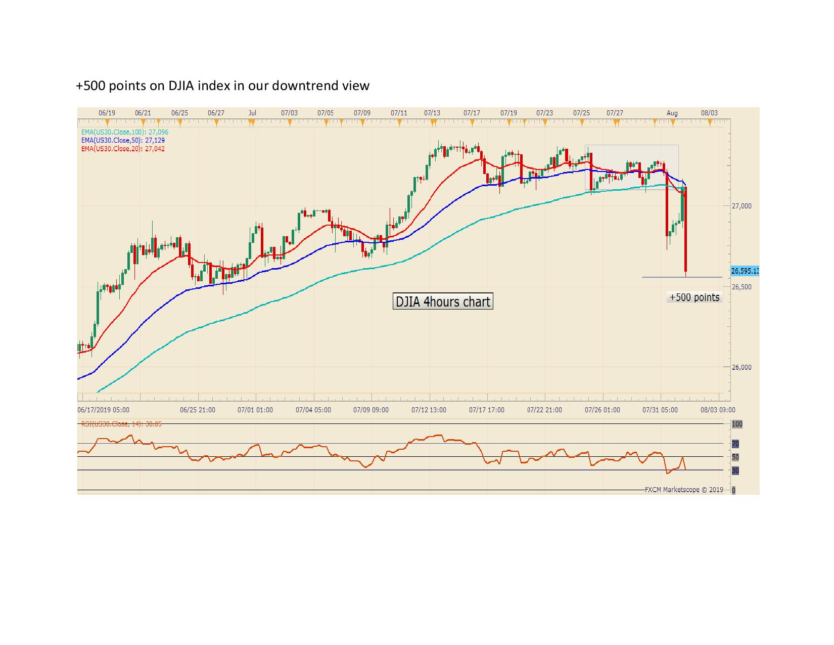 500 points on DJIA index in our downtrend view page 001