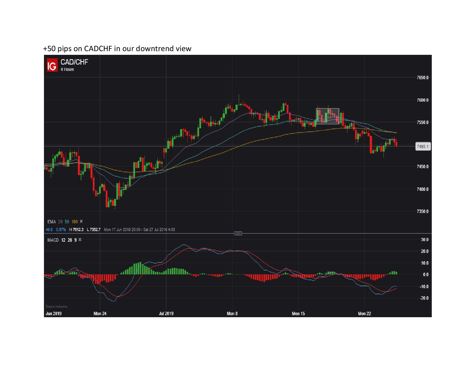 50 pips on CADCHF in our downtrend view page 001