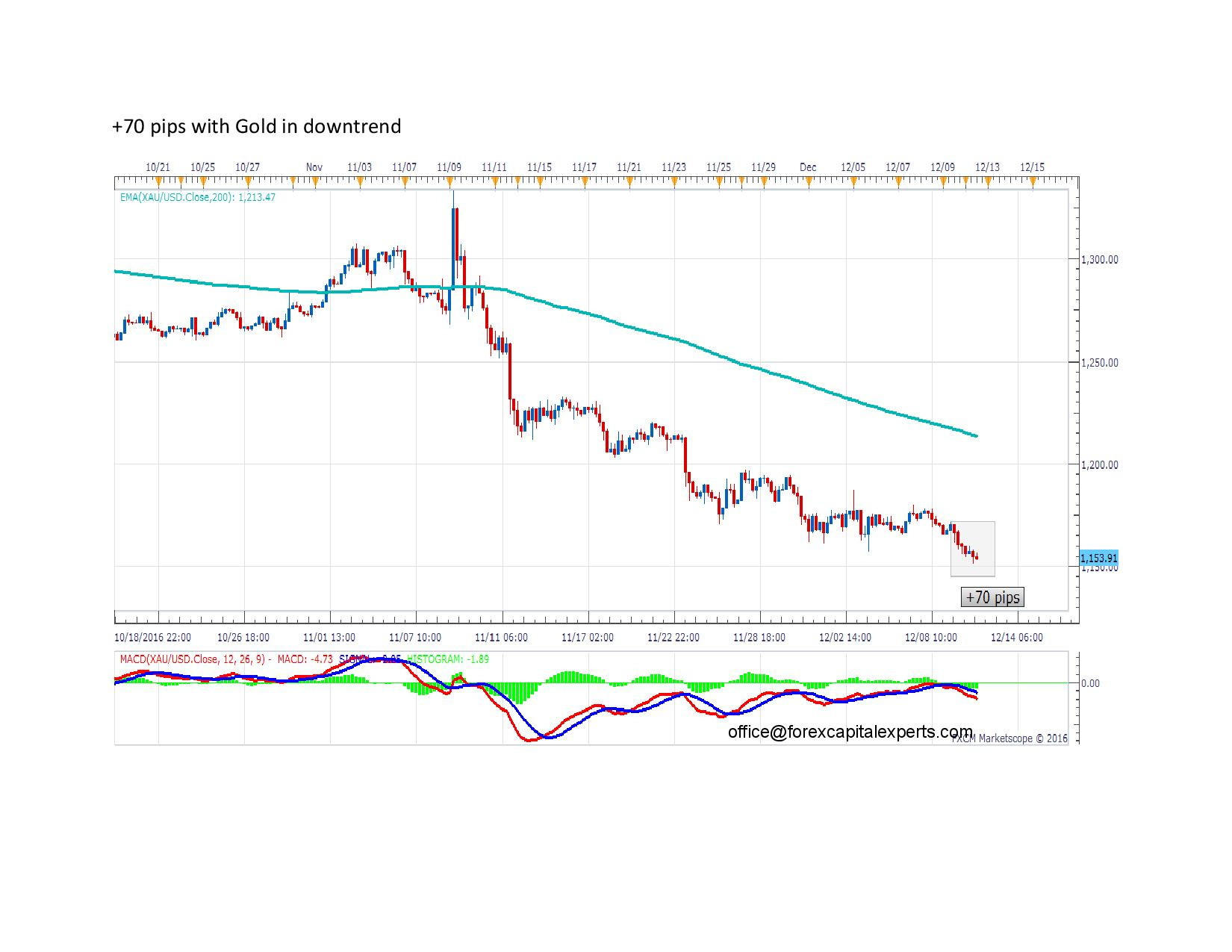 70 pips with Gold in downtrend page 001