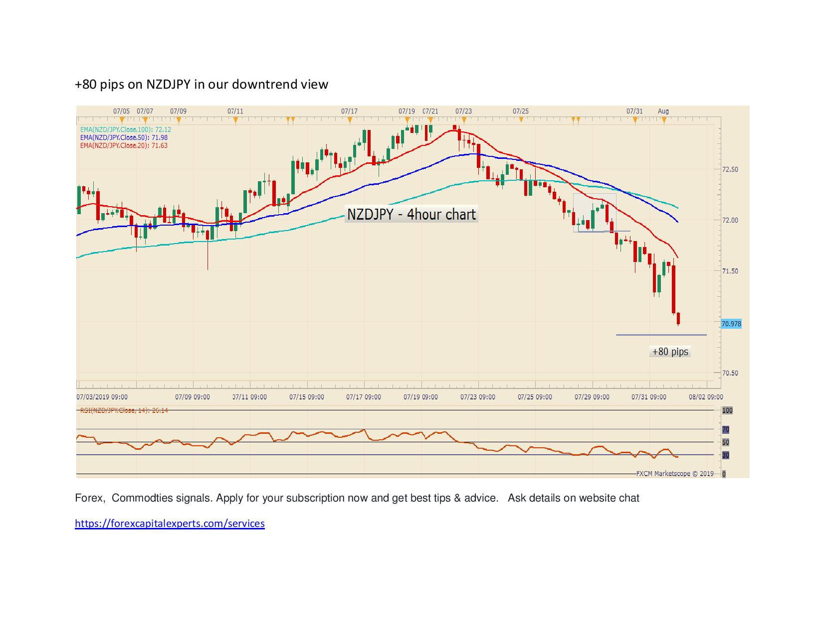 80 pips on NZDJPY in our downtrend view page 001