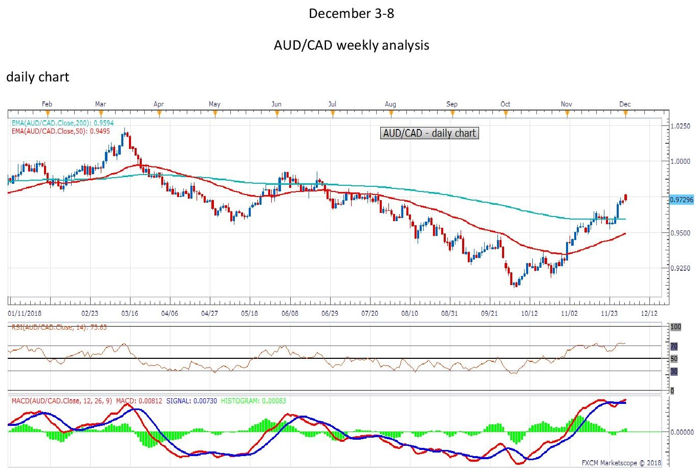 AUDCADdaily page 001