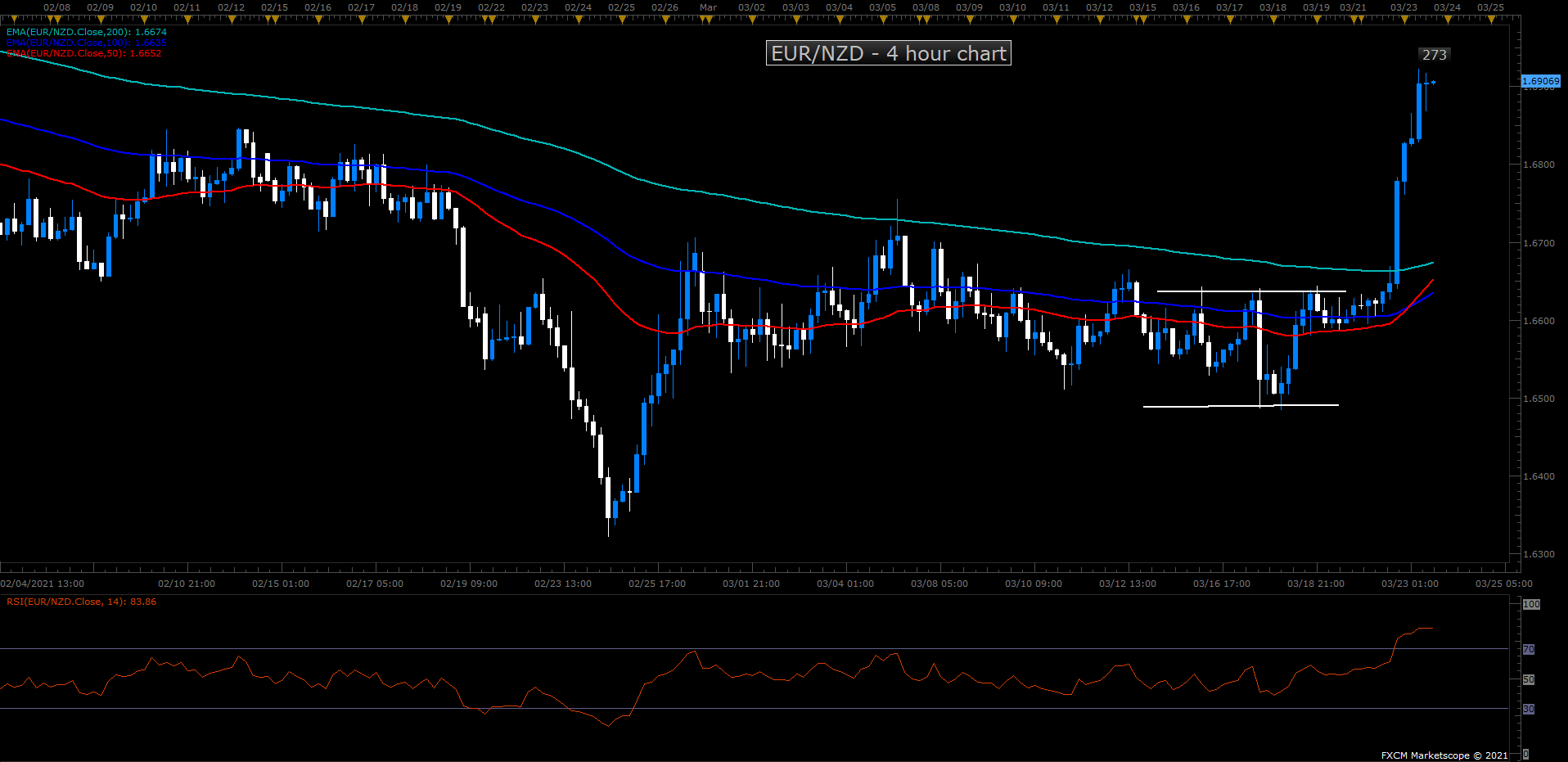 EURNZD EXIT