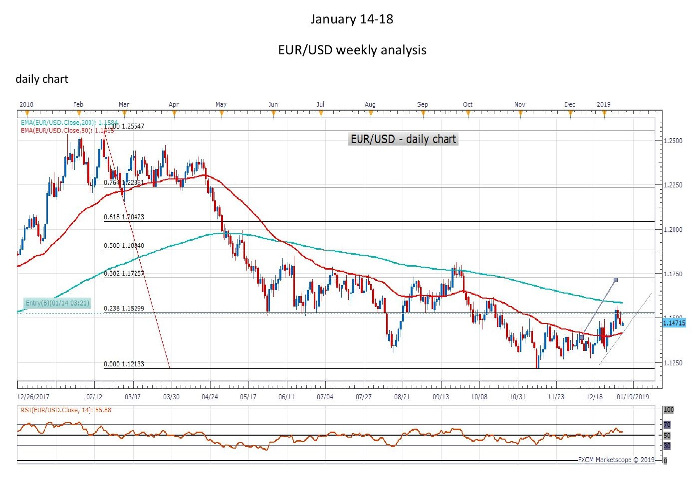 EURUSDdaily page 001