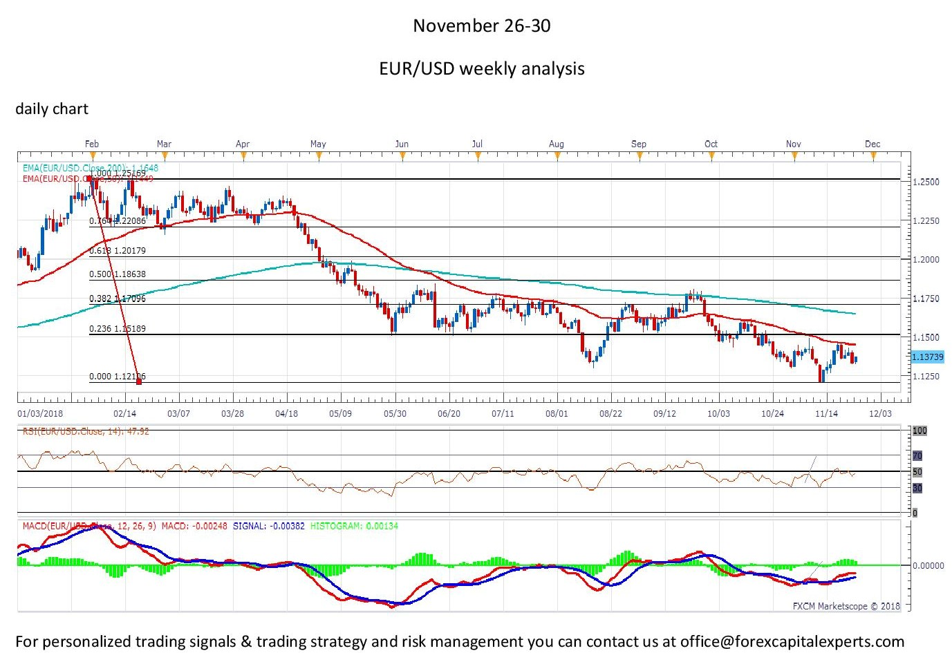 EUR USD Pair A New Buying Opportunity