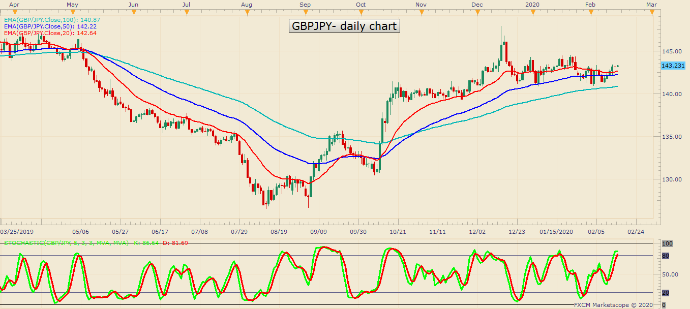 GBPJPY D1 02 17 2020 0829