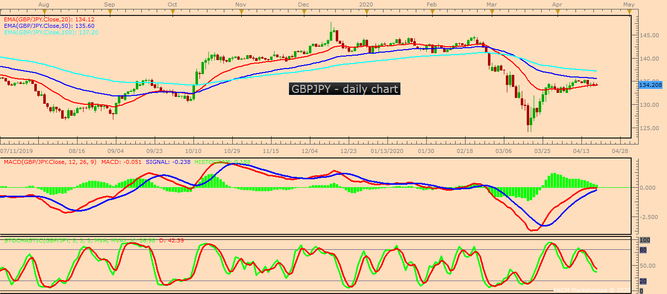 GBPJPY D1 04 20 2020 1030