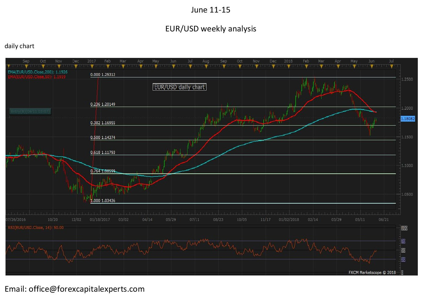 June 11EURUSDdaily