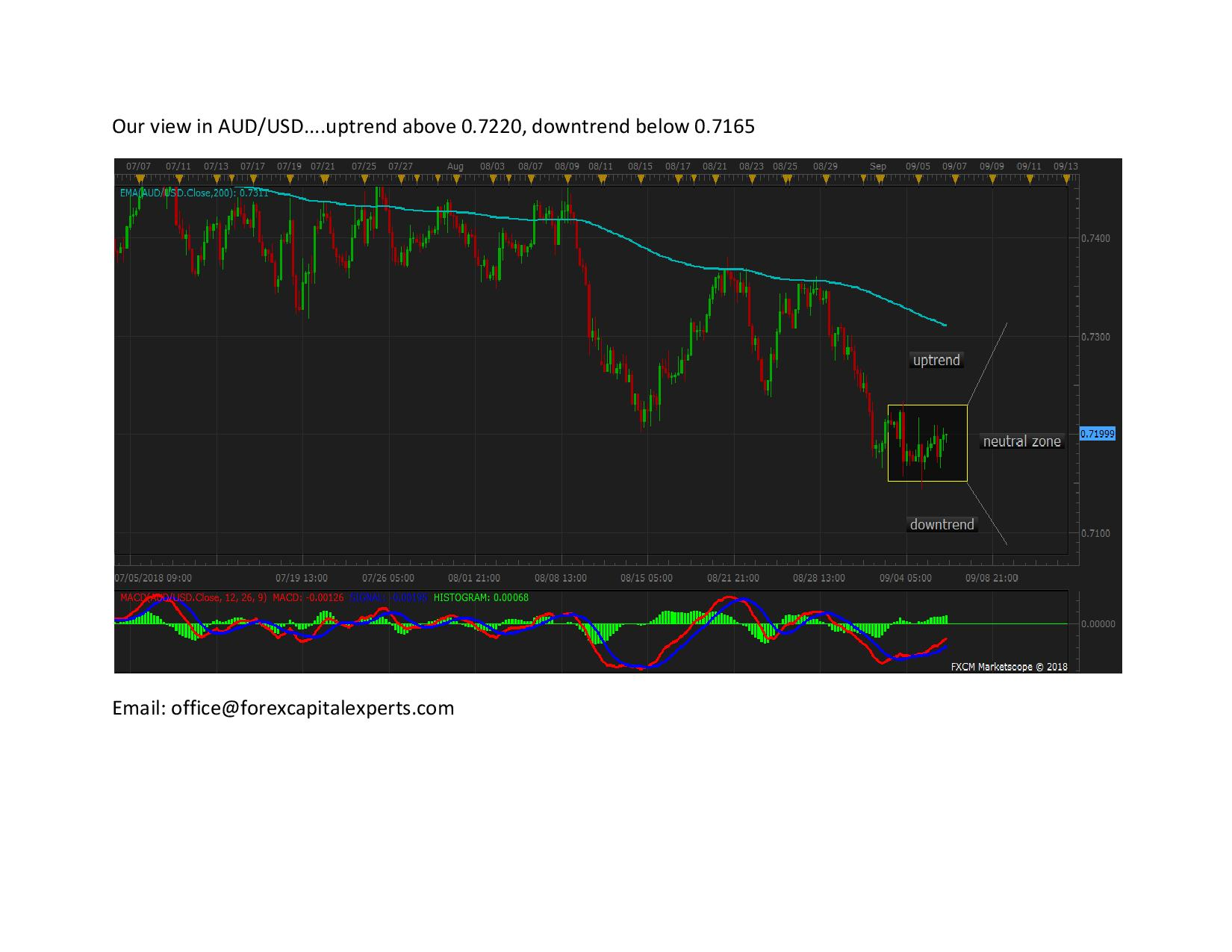 Our view in AUDUSD page 0011