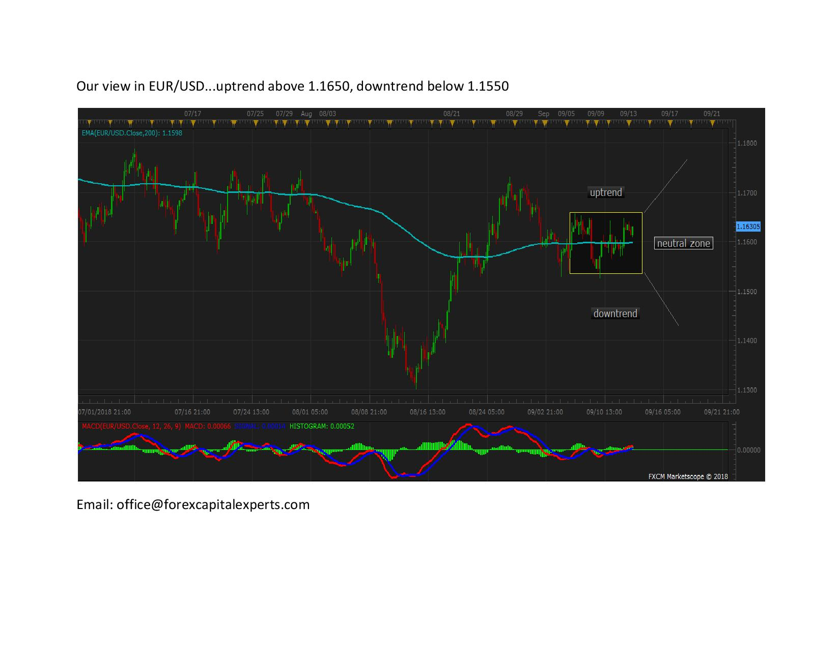 Our view in EURUSD page 0012