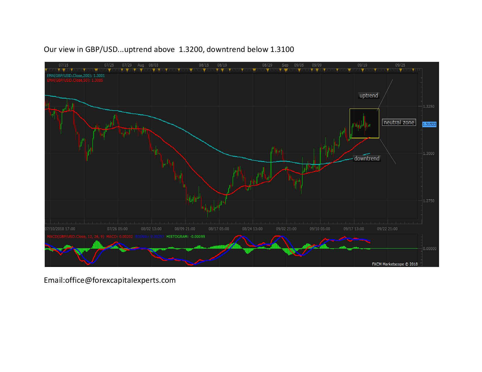 Our view in GBPUSD page 00