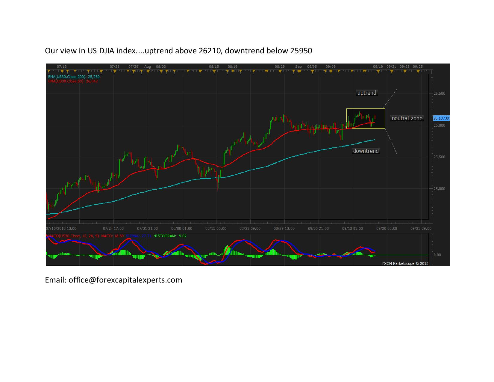 Our view in US DJIA index page 001