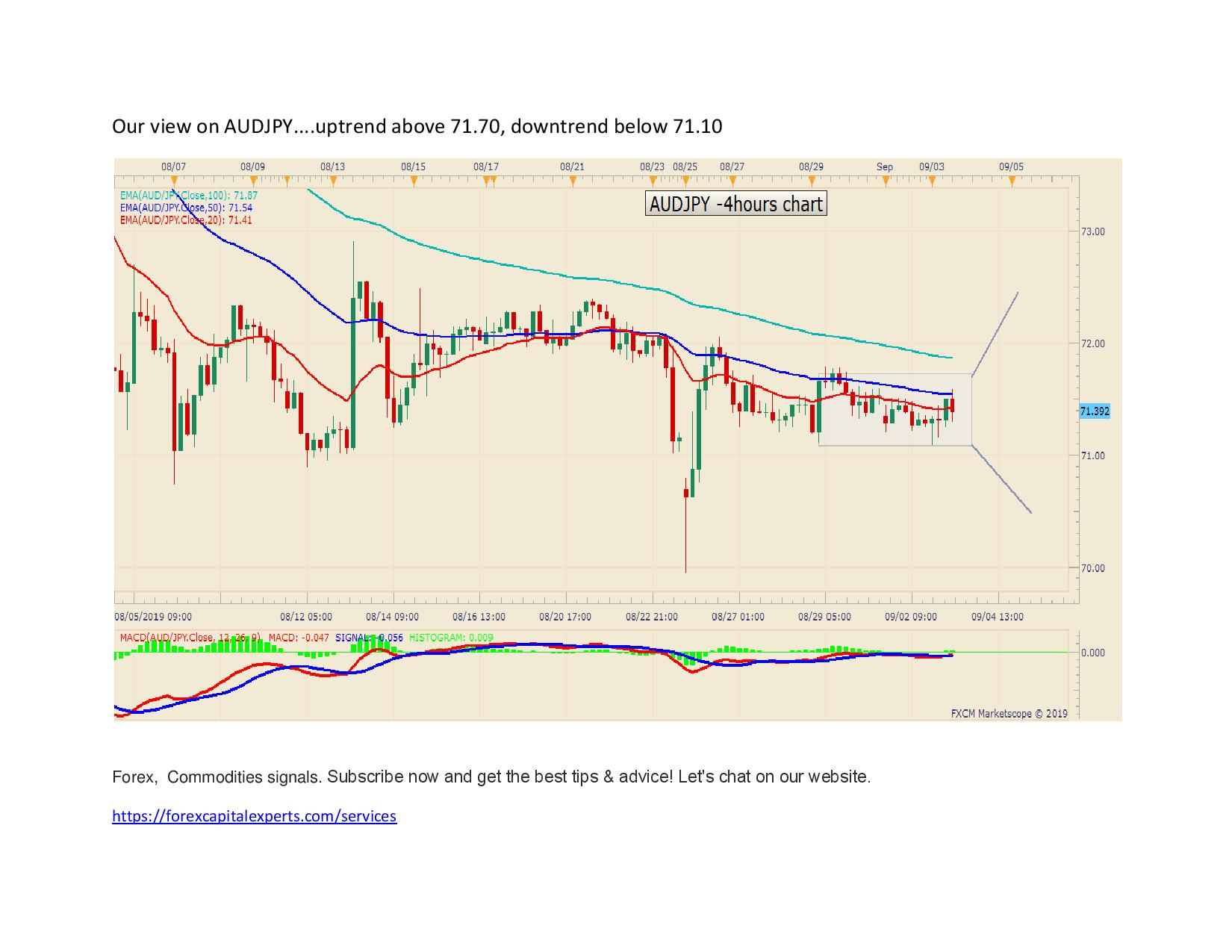 Our view on AUDJPY page 001