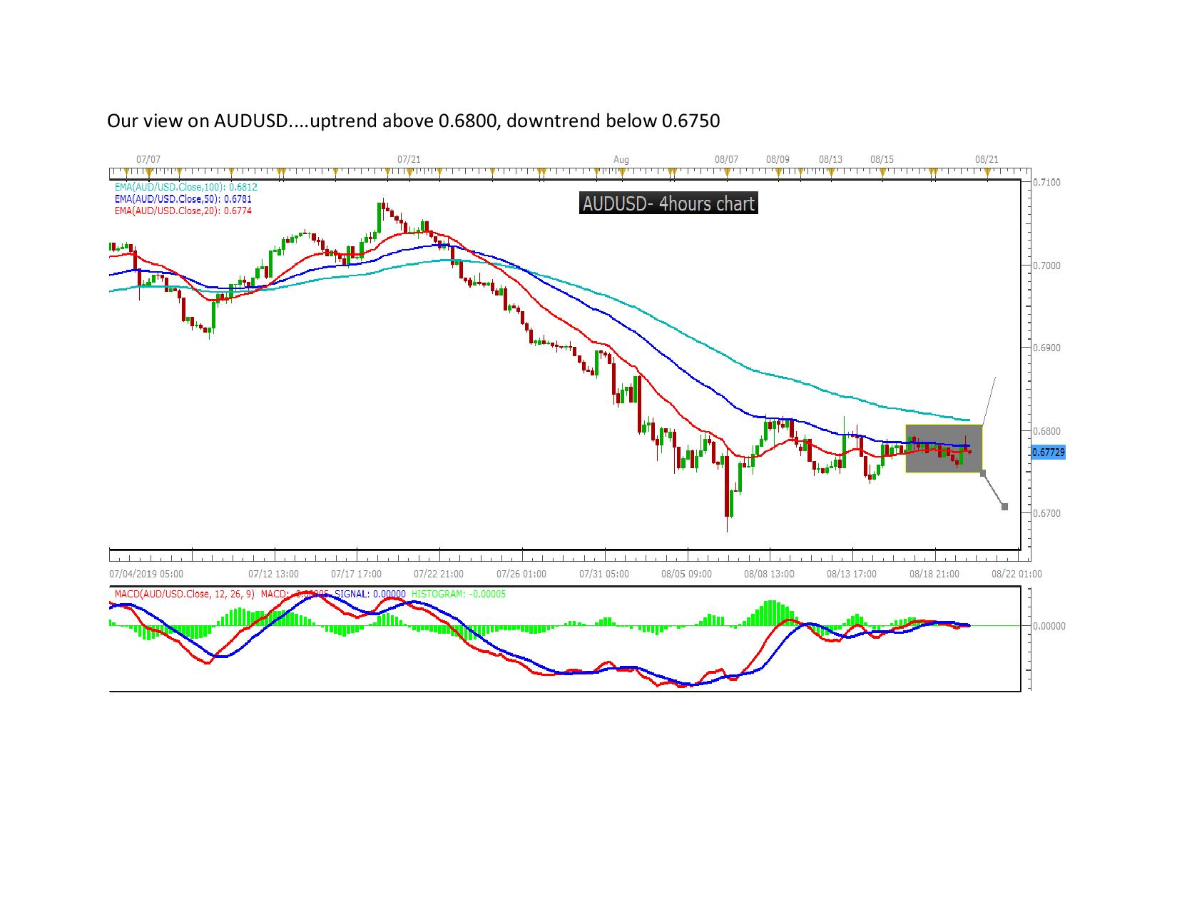 Our view on AUDUSD page 0010