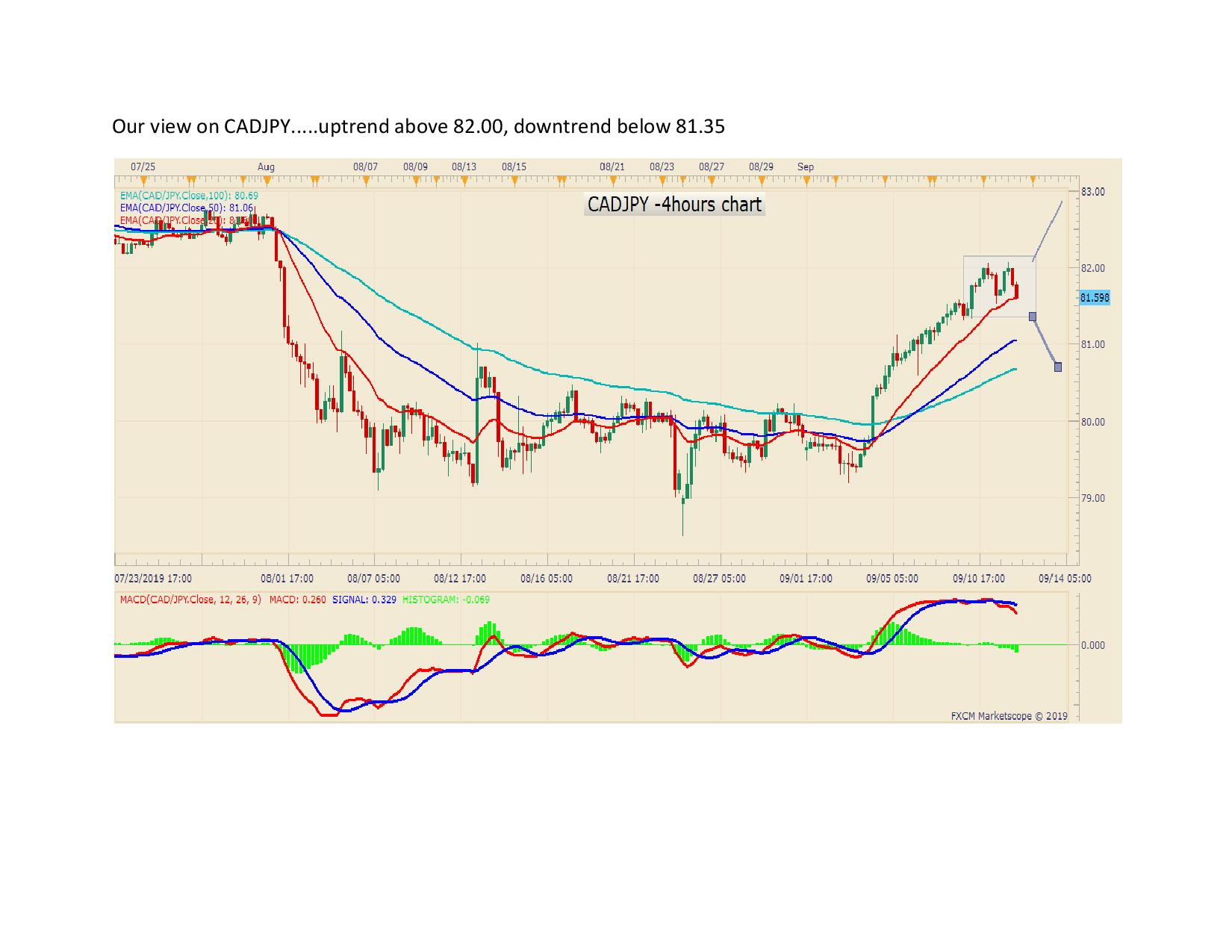 Our view on CADJPY page 001