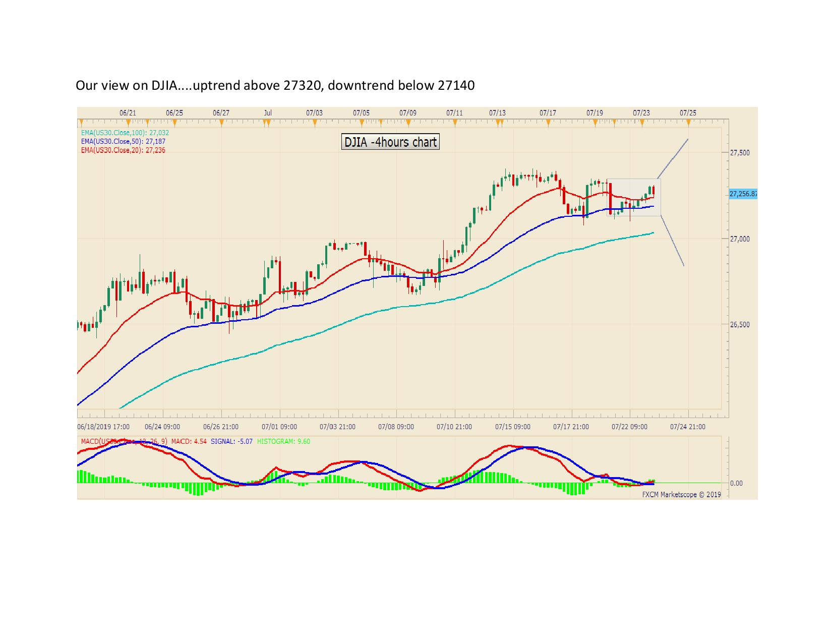 Our view on DJIA page 001